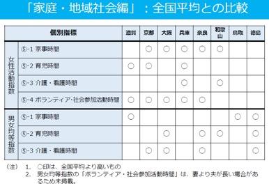 参考:関西女性活躍推進フォーラム「関西女性活躍マップ」より長町先生作成